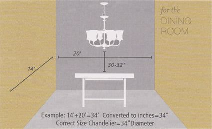 How to size a dining room chandelier 3 easy steps to be - What size table lamp for living room ...