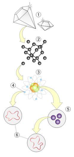 Teoria das cordas  http://pt.wikipedia.org/wiki/Teoria_das_cordas#Hist.C3.B3ria