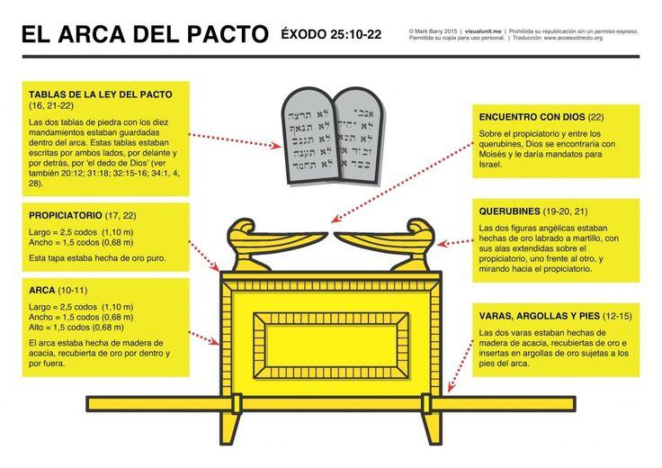 el-arca-del-pacto-info