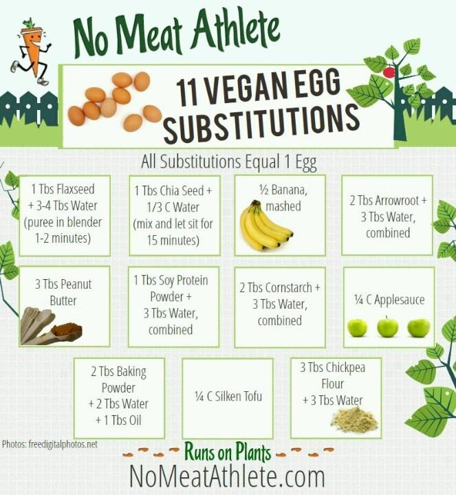 Vegan egg replacements