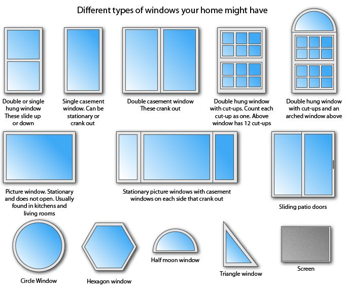 A Small List Of Window Types. Window Type Call Out