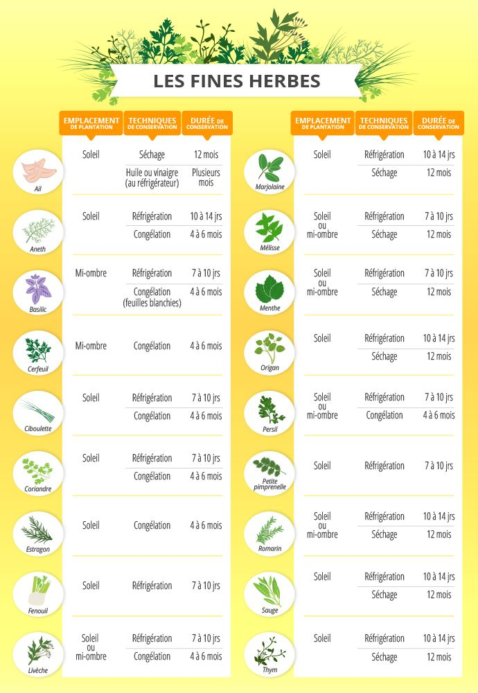Tableau jardinage fines herbes