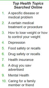 health topics searched online