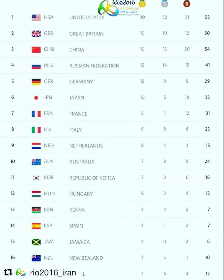 Medal count of the day  Repost @rio2016_iran  جدول توزیع مدال تا پایان روز گذشته  #rio2016 #rio #olympic  #condom #olympics #brazil  #samba #makeithappen #countdown #roadtorio #wirhabeneinziel #timebrasil #brasil #football #brasilfootball #rionews #rioexpress #expressnews #sportsnews #instanews #instasports #tbt #like #follow #2016olympics #competition #schedule #Rumba #espanol