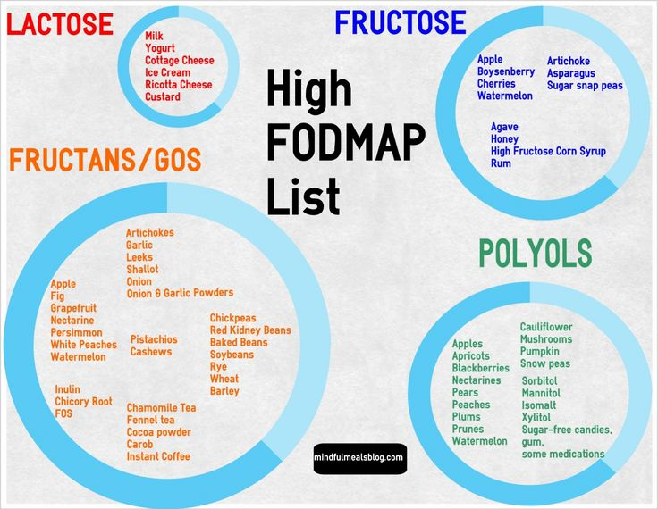 Improve your digetsion - the FODMAP -      Fermentable     Oligosaccharides     Disaccharides     Monosaccharides and     Polyols