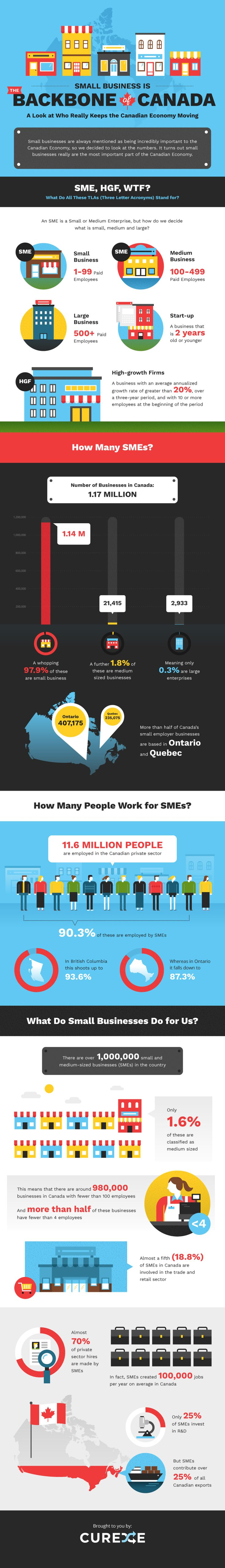 Small Business Is The Backbone of Canada