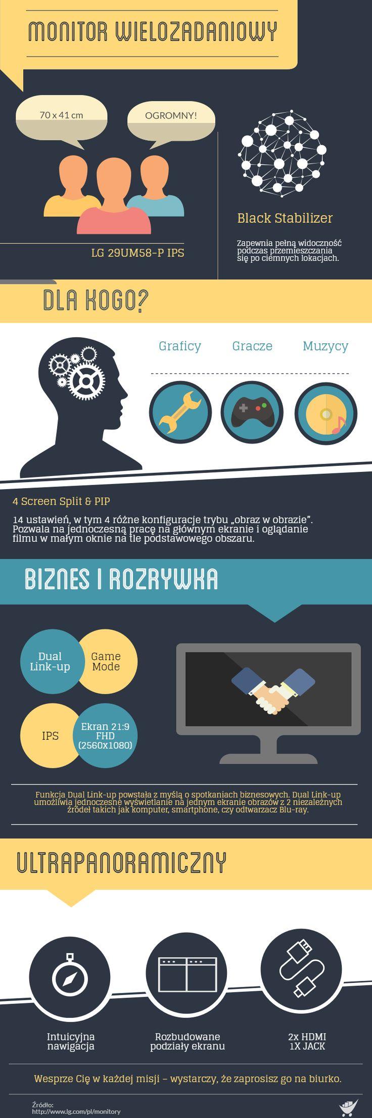 Szybkie info o ultrapanoramie LG. #badzzadowolony #infographics