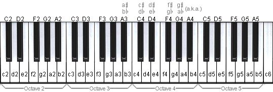 How to read Piano tabs, tablature, chords, sheet music, notes