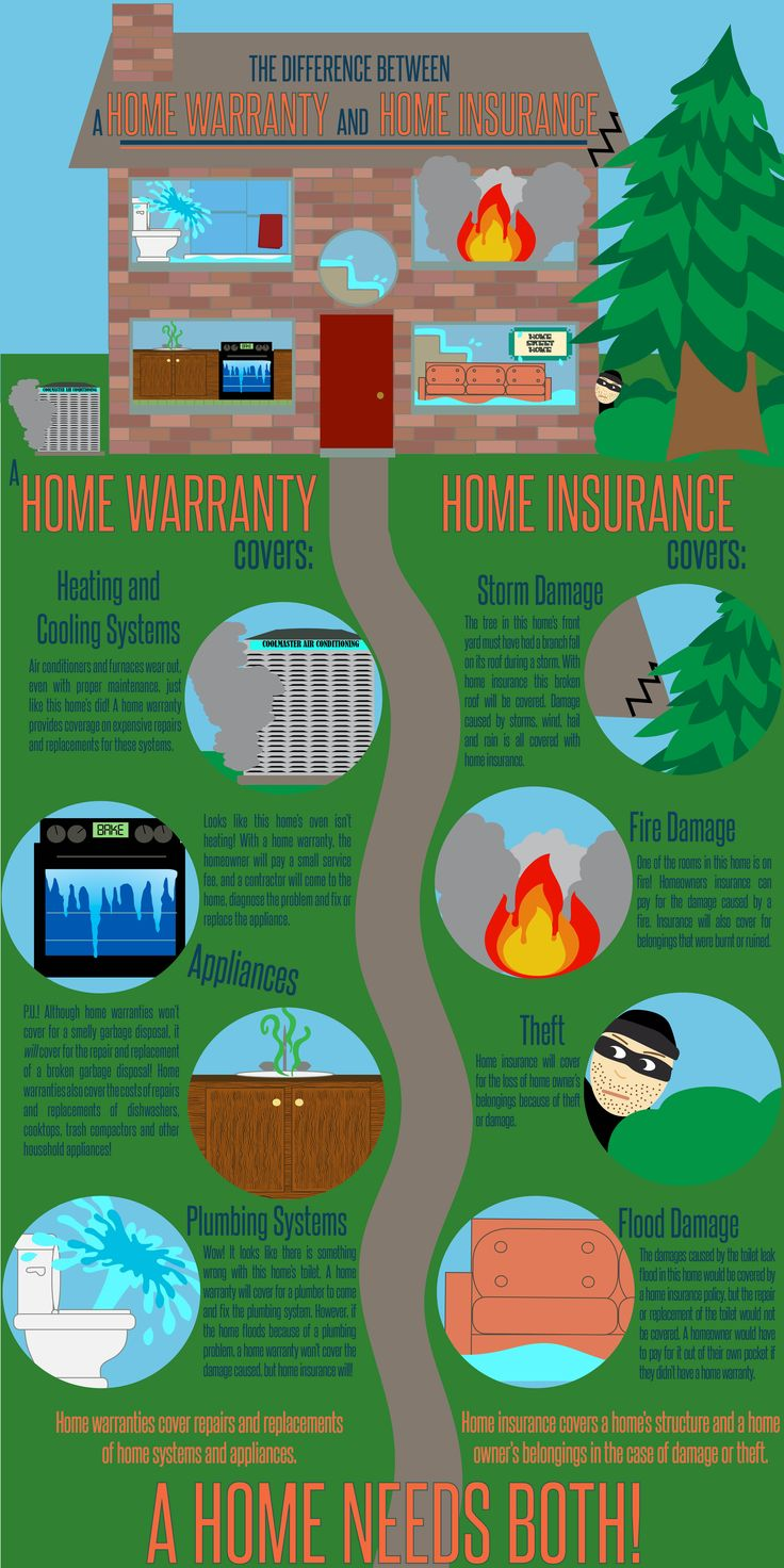 [INFOGRAPHIC] The difference between home insurance and home warranties. Your home should have both!