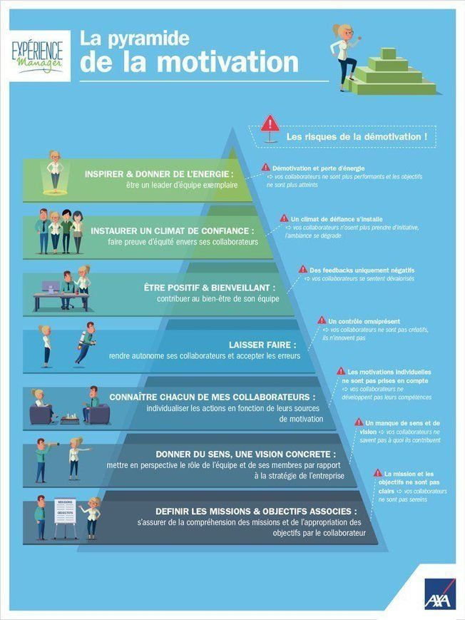 La pyramide de la motivation à destination des managers | Communication interne http://sco.lt/...
