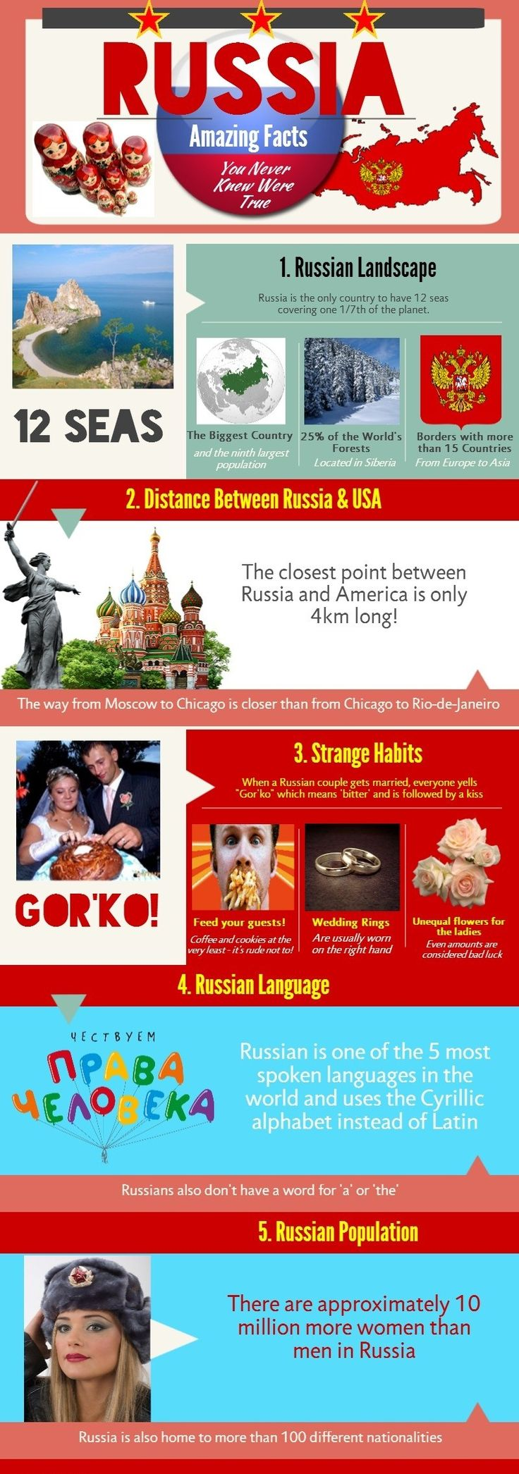 Five amazing facts about #Russia, infographics.