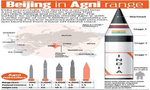Agni-V successfully test fired again http://www.drishtiias.com/upsc-exam-gs-resources-Agni-V-successfully-test-fired-again #General_Studies #Ballistic_Missile #Agni_5 #UPSC #IAS_Mains_Exam