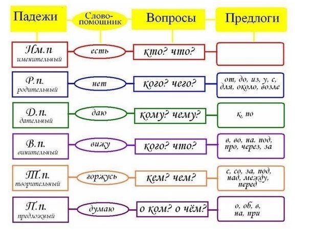 Gallery.ru / Фото #27 - Правила русского языка и математики в картинках - Vladikana