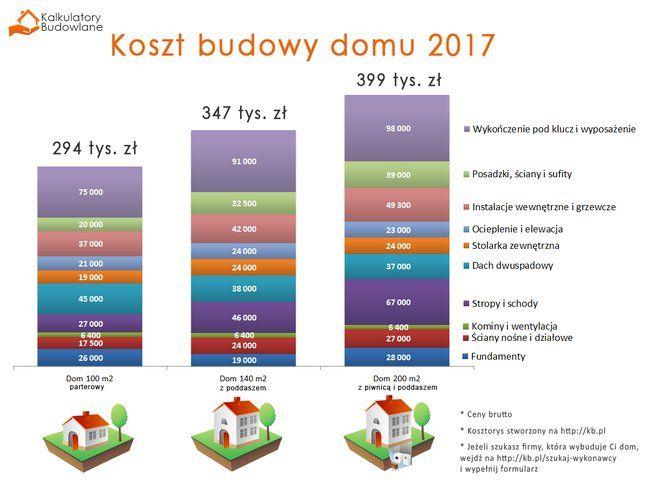 Koszty budowy domu na rok 2017 – sprawdzamy najpopularniejsze projekty
