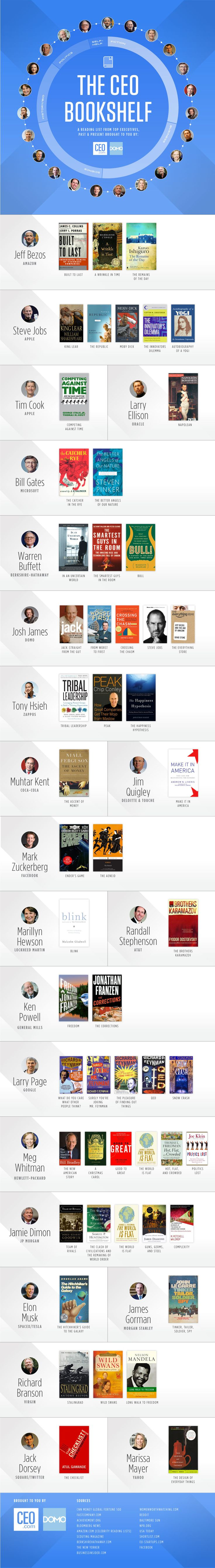 22 Top CEOs Reveal Their Favorite Books (Infographic) | Inc.com. Elon Musk's is the best.