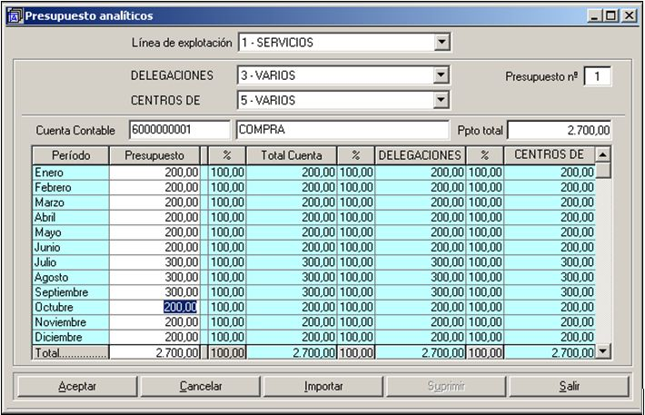 Presupuesto analítico del programa ERP Gextor Financiero (contabilidad) con analítica.