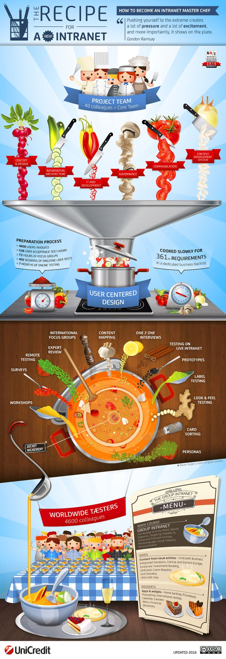 The Recipe for a new #Intranet #UniCredit #GroupIntranet #UX #UserCenteredDesign #IntranetDesignAnnual #NielsenNorman [Infographic – Updated 2016]