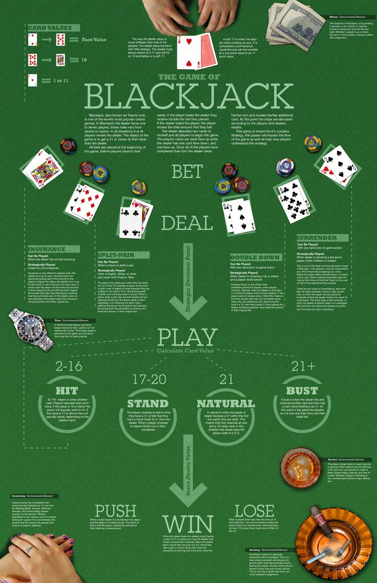 #Blackjack #OnlineBlackjack  Infographic guide for blackjack.  Visit us for more online gambling fun: http://www.mamabonus.com/