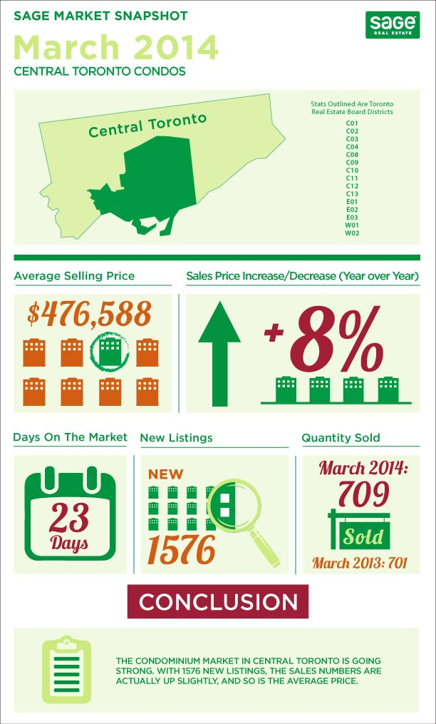 Toronto Real Estate Stats March 2014 Infographics  The stats are in for March 2014 and again the Toronto Real Estate Market kept climbing.  In some cases unit sales volume was lower (semis/row houses and condos) than last year (I'm sure the terrible weather in Toronto had a role), but prices remain strong and increased from March 2013 across the board.  Check out my infographics breaking it down.  http://welcomehometo.ca/toronto-real-estate-stats-march-2014-infographics