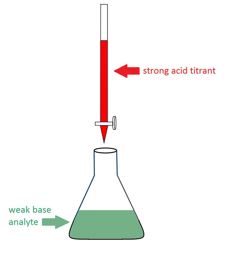 acid and base titration lab report
