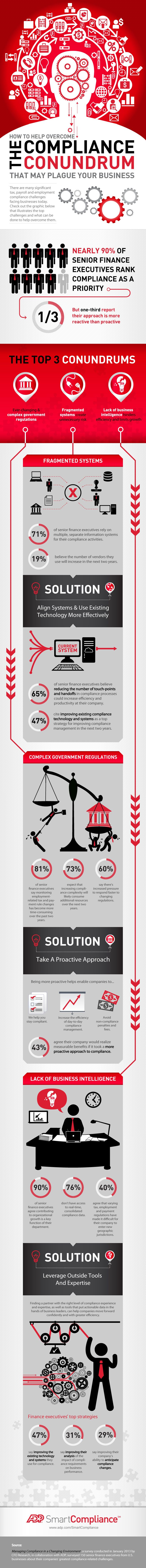 How to Help Overcome the Compliance Conundrum that May Plague your Business [Infographic]