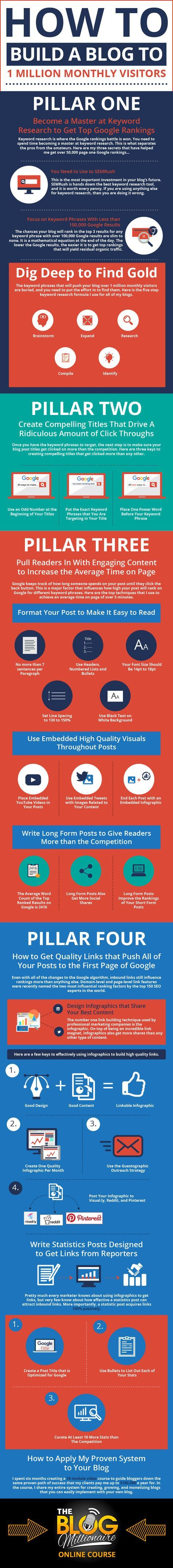 This is one incredible infographic that shows you what it takes to build your blog traffic to over 1 million monthly visitors.