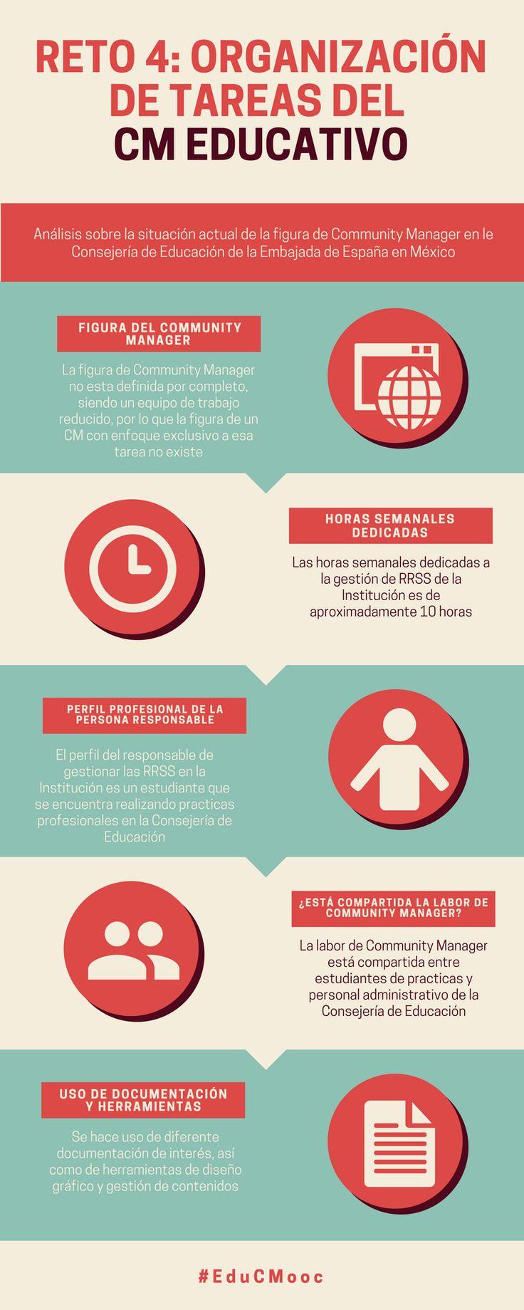 Análisis figura del Community Manager en la Consejería de Educación de la Embajada de España en México  #EduCMooc