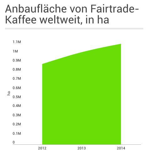 Weltweite Anbaufläche von Fairtrade-Kaffee 2012-2014 in Hektar