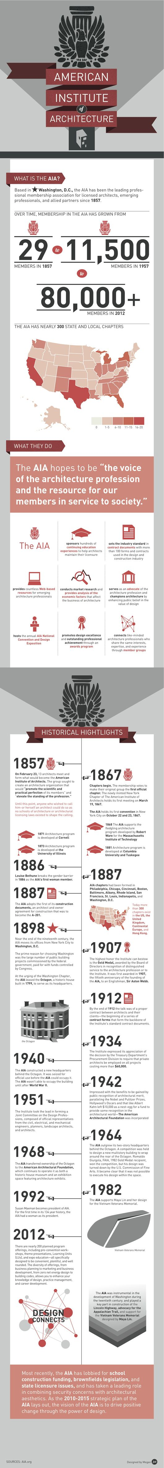17 best infographics images on pinterest architecture infographic the aia history