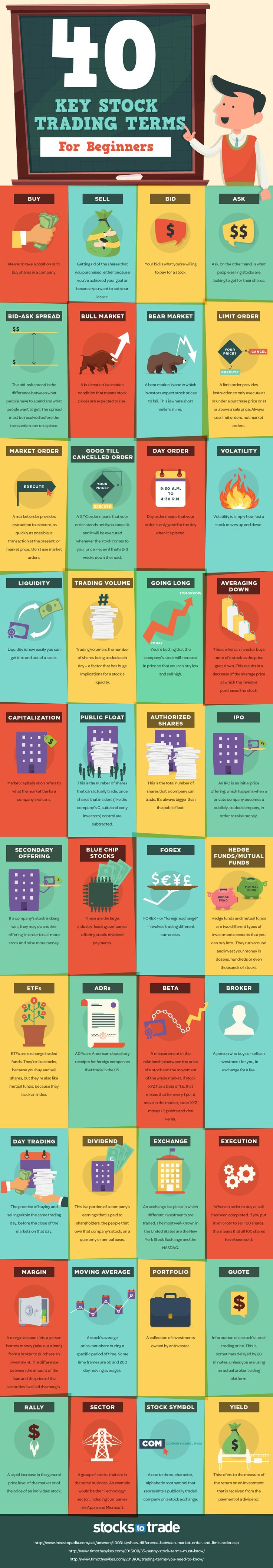 40 Key Stock Trading Terms For Beginners #Infographic #Stock #Trading