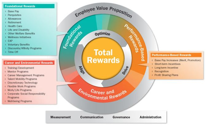 an examination of the total reward model Abstract and key results the present study empirically investigates employee reward preferences in the cross-national context an empirical examination of reward preferences within and the results underscore the benefits of adopting a total reward management approach which.