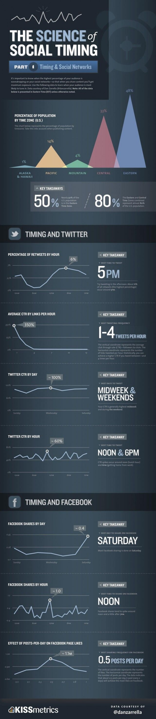 The Science of Social Timing For #Twitter and #Facebook #infographic
