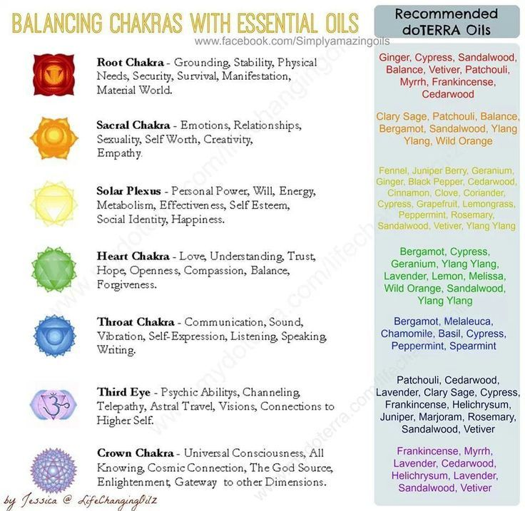 266 best chakra system images on pinterest spirituality we only use spark naturals essential oils now 10 off with coupon code fandeluxe Gallery