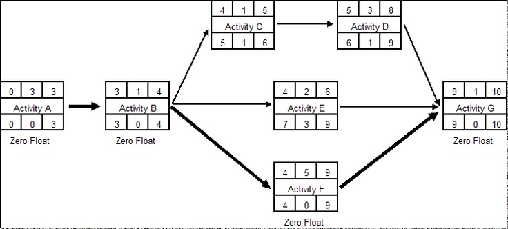 critical path analysis and float