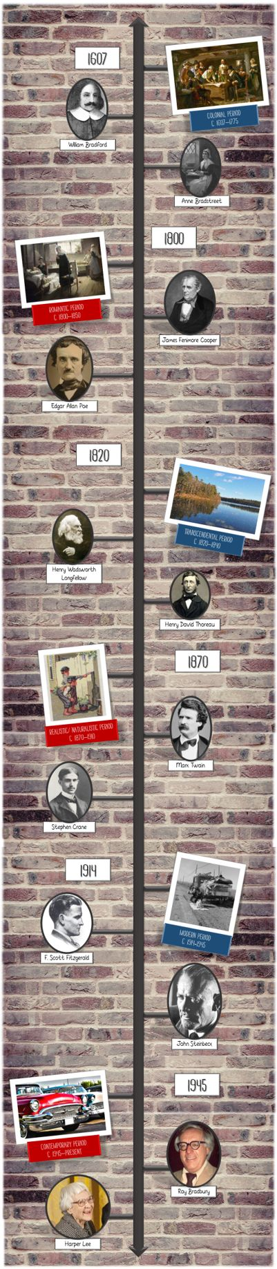 A great addition to your ELA or American history classroom decor! This American literature timeline is over 4 feet tall, and features 6 major literary time periods. #ELA #Americanlit #literature #classroomdecor #bulletinboard #highschool #history #Americanhistory #authors #timeline