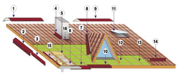 Accessories  1 - Ridge Round 2 - Riverside Superior  3 - Lower Shore  4 - Rive against wall 5 - Mineral Wool  6 - Film Insulation 7 - Broken Arrow Gutter  8 - Solin 9 - Ridge Plate  10 - On Broken Gutter  11 - Window type roof Velux 12 - anti condensation Film  13 - Lattes and Counter battens  14 - Stop Snow  15 - Gutter Sub Shore 16 - Contour chimney