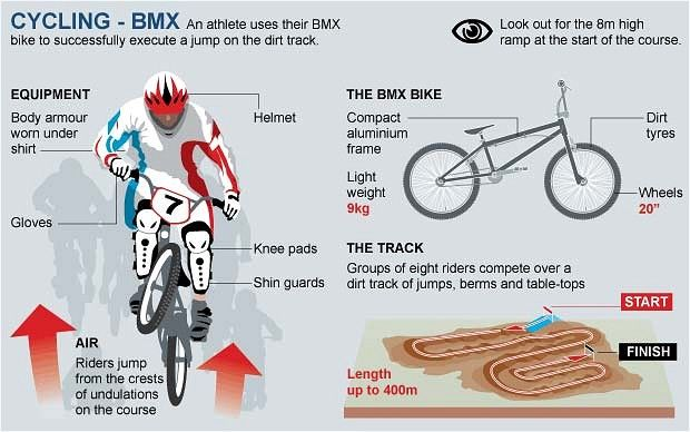 Cycling description: The basics of BMX Racing!