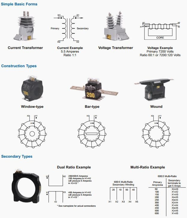 types of instrument transformer construction