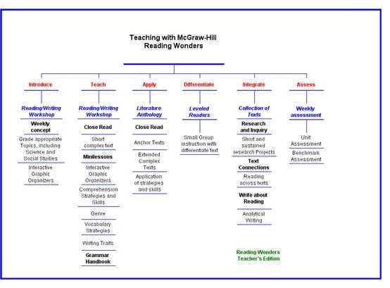 Thinking Map of Reading Wonders Reading Program - Thanks, John Weida, principal of Brentwood ES in Sarasota, for leading and coaching your teachers on your new Reading Series!