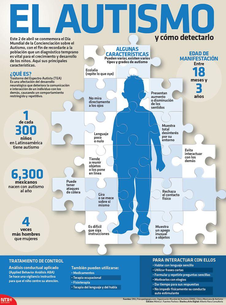 2 de abril se conmemora el Día Mundial de la Concienciación sobre el #Autismo, con el fin de recordarle a la población que un diagnóstico temprano es vital para el crecimiento y desarrollo de los niños. #Infographic