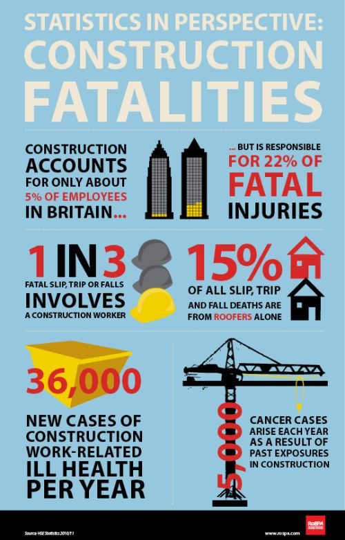 scaffolding safety -construction-statistics