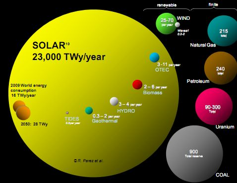 best solar power facts ideas solar panels facts   in 14 and a half seconds the sun provides as much energy to earth