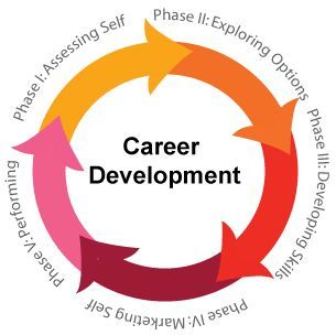 Be Prepared to think different when you develop your individual career development plan for the evolving 21st century workplace