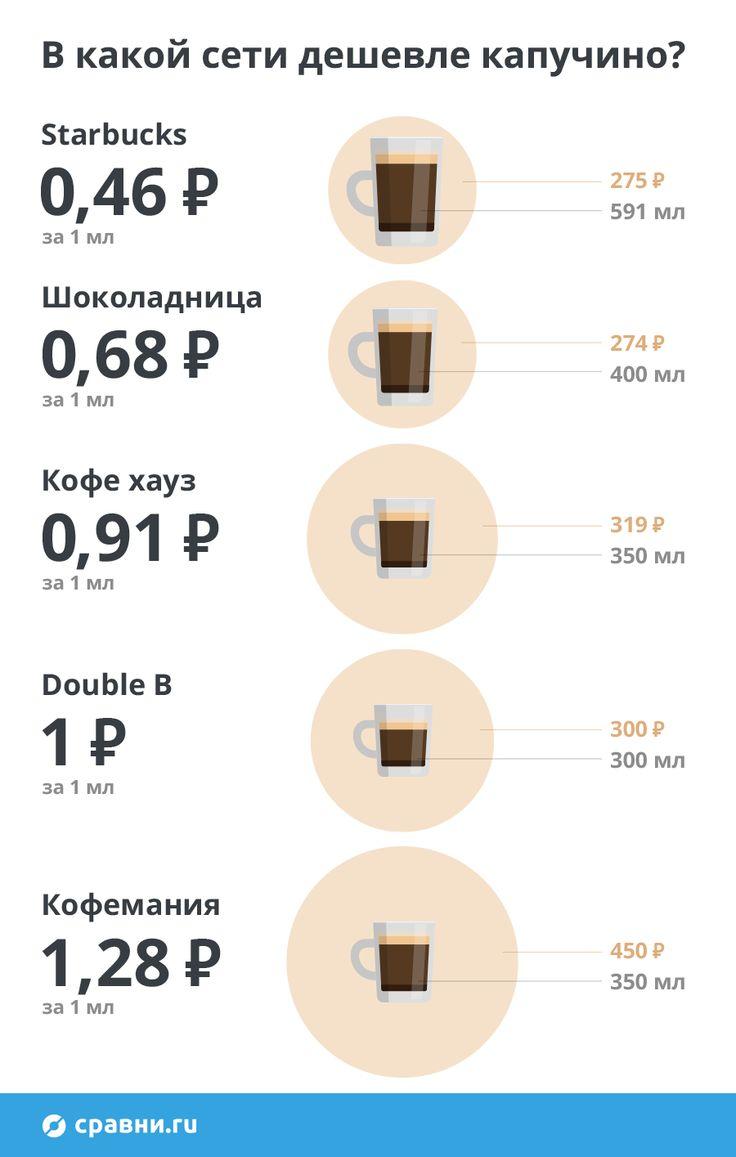 Любители кофе тратят десятки тысяч рублей в год на покупку бодрящего напитка. Сравни.ру изучил цены в московский кофейнях и нашёл несколько способов сэкономить на походах в кафе.  #кофе #расходы #инфографика #экономия #сравниру #бытоваяаналитика