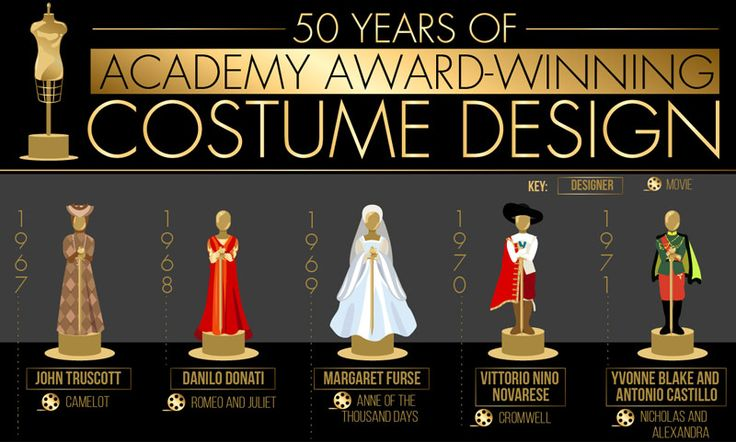 50 Years of Academy Award-Winning Costume Design!   We pay tribute to the Oscar-winning movies with the best costumes. See our new infographic!