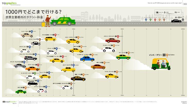 世界主要都市のタクシー料金比較 トリップアドバイザーのインフォグラフィックスで世界の旅が見える