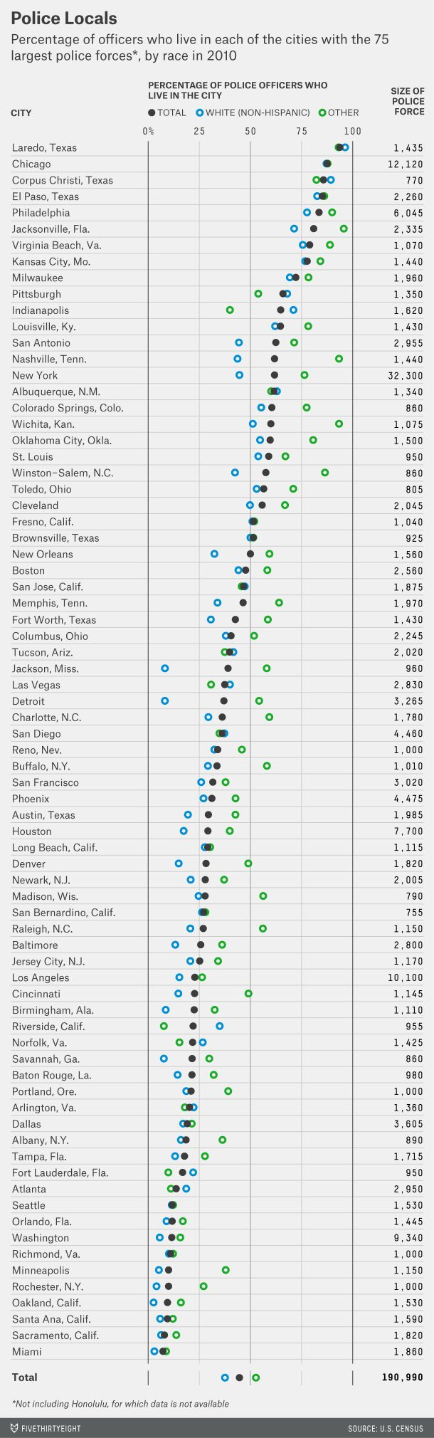 Most Police Don't Live In The Cities They Serve