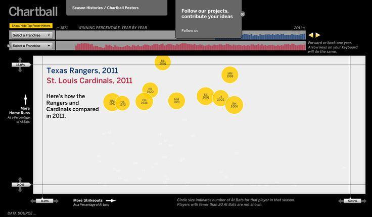 Chartball – Sports data visualized