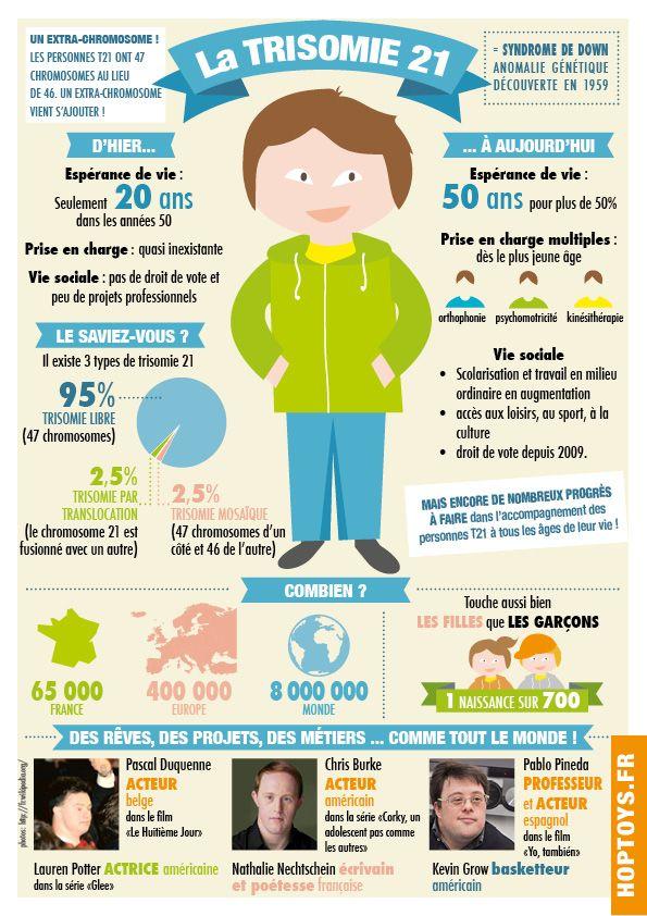 Infographie trisomie 21 journée mondiale 21 mars