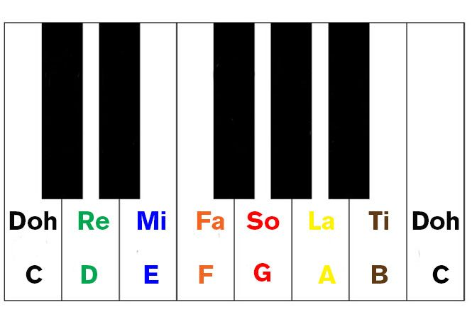First Piano Lessons: Easiest Way To Learn The Notes from Let's Play Music